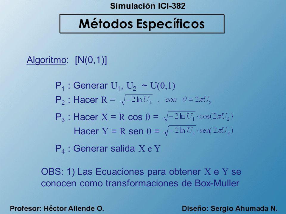 Métodos Específicos Algoritmo: [N(0,1)] P1 : Generar U1, U2 ~ U(0,1)